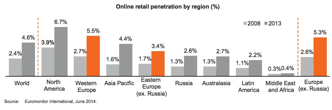 Zalando Börsenprospekt - Online Penetration