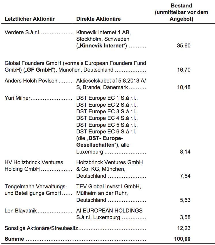 Zalando Börsenprospekt - Eigentumsverhältnisse
