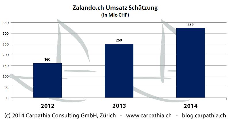 Schätzung der Umsatzentwicklung von zalando.ch - (c) Carpathia Consulting GmbH