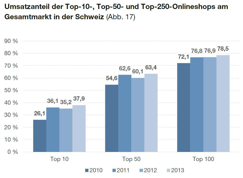 Umsatzanteile der Top Onlineshops in der Schweiz - Quelle: EHI/Statista