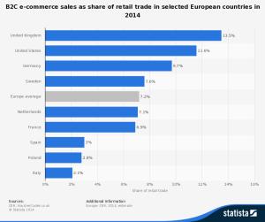«Schon 20% Onlineanteil am Handel» – eine Branche belügt sich selbst