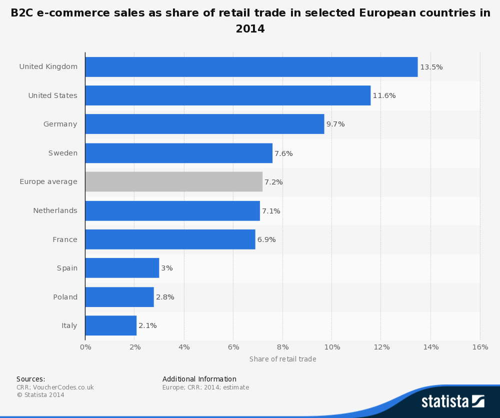 B2C e-commerce sales as share of retail trade in selected European countries in 2014 - Quelle: Statista