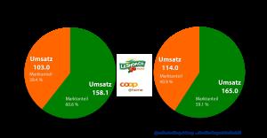Onlinelebensmittel Handel Schweiz - Entwicklung von Umsatz und Marktanteilen zwischen den beiden dominierenden Playern