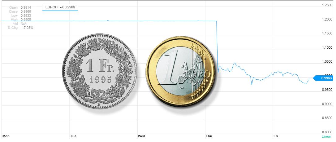wechselkurs franken euro