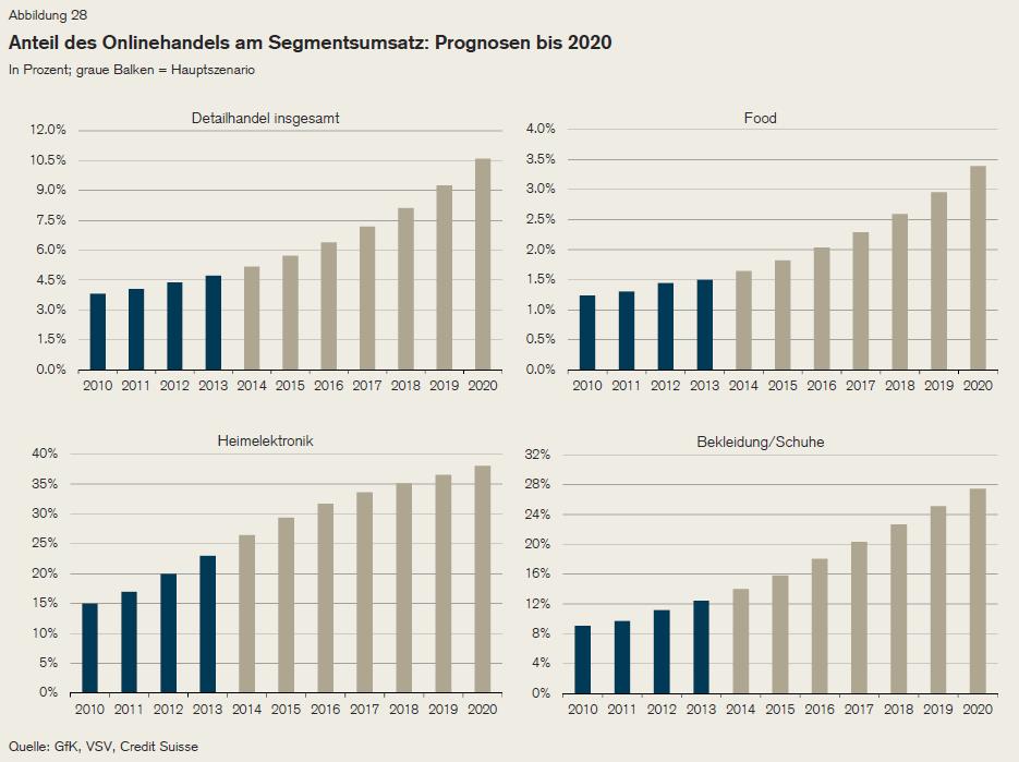 Anteil des Onlinehandels am Segmentsumsatz: Prognosen bis 2020 - Quelle: GfK, VSV und Credit Suisse