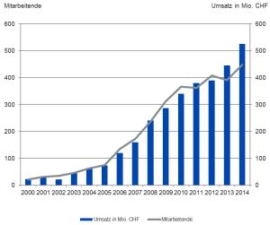 Competec-Gruppe (BRACK.CH, Alltron etc.) wächst 2014 auf 525 Mio. Franken
