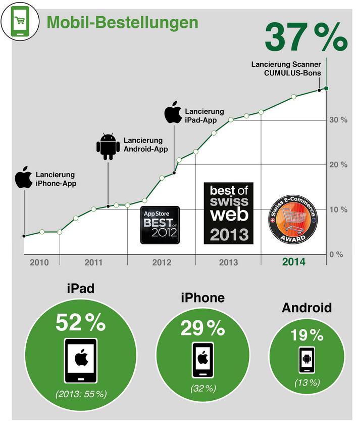 Entwicklung mobile Bestellungen - Quelle: LeShop