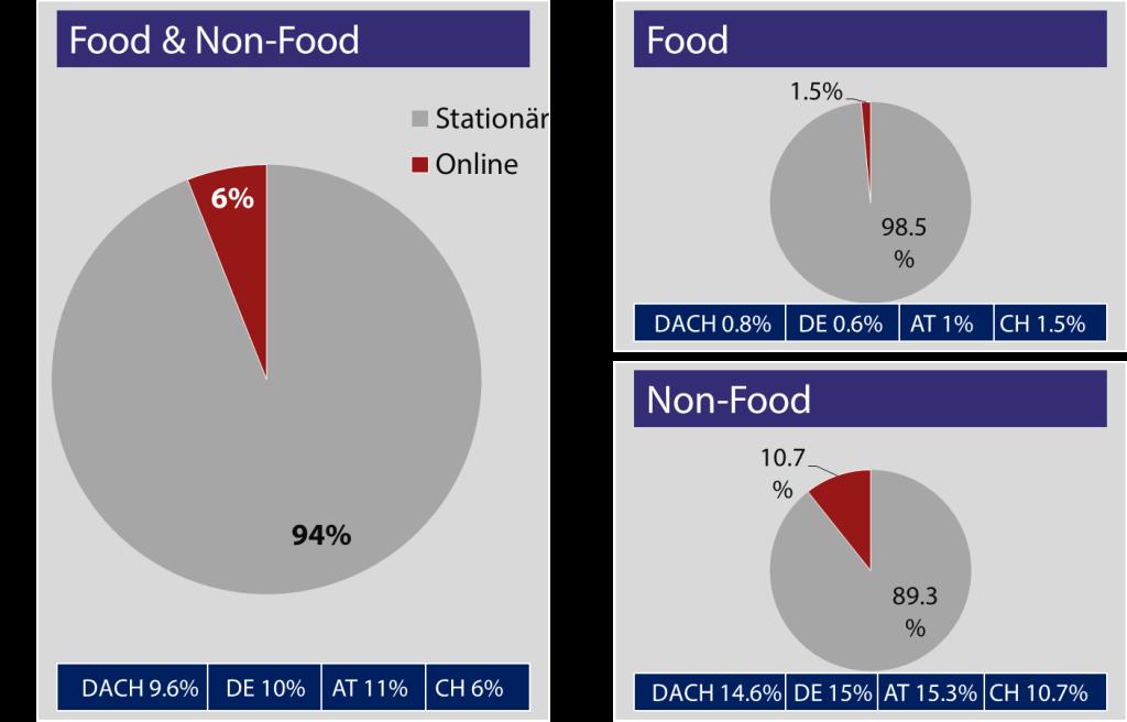 Bereinigte Onlineanteile am Detailhandelsvolumen - Quelle: GfK, BeVH, VSV, handelsverband.at - Grafik: Carpathia
