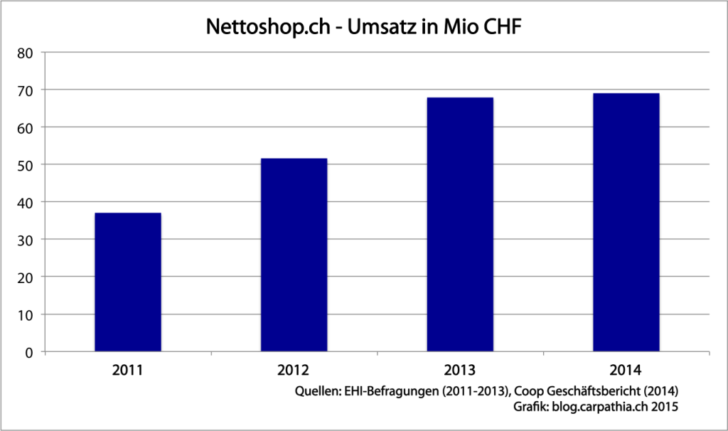 Umsatzentwicklung Nettoshop.ch von 2011-2014
