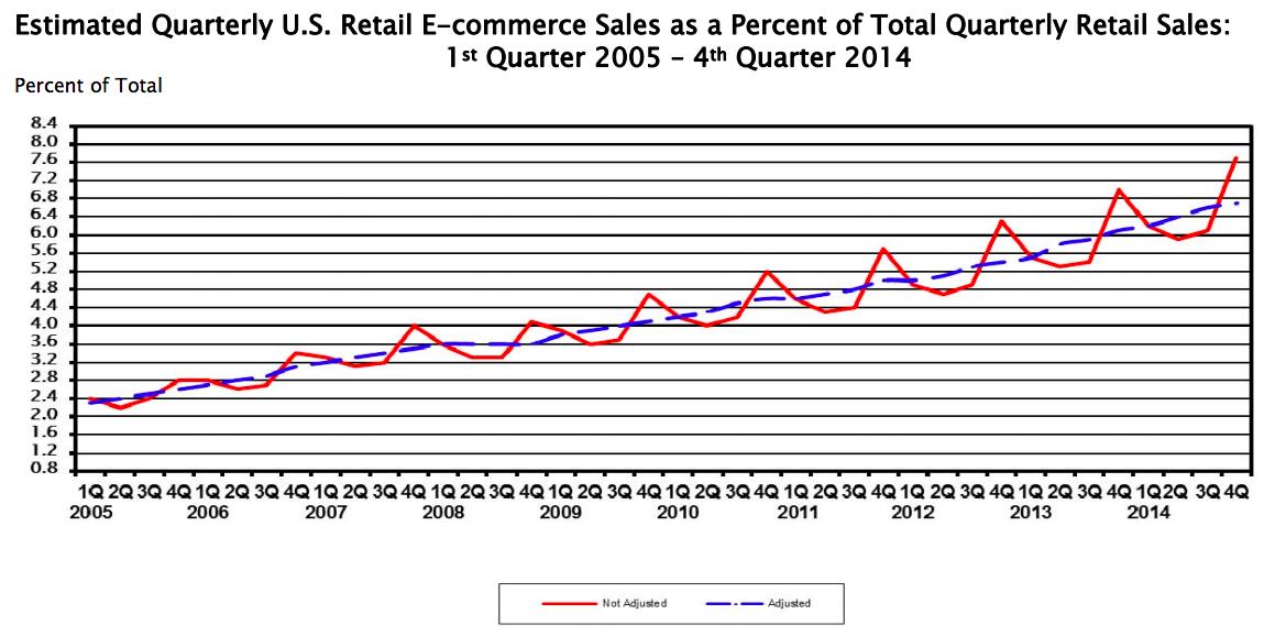 Entwicklung Onlineanteil am US-Detailhandel - Quelle. US Dept. of Commerce