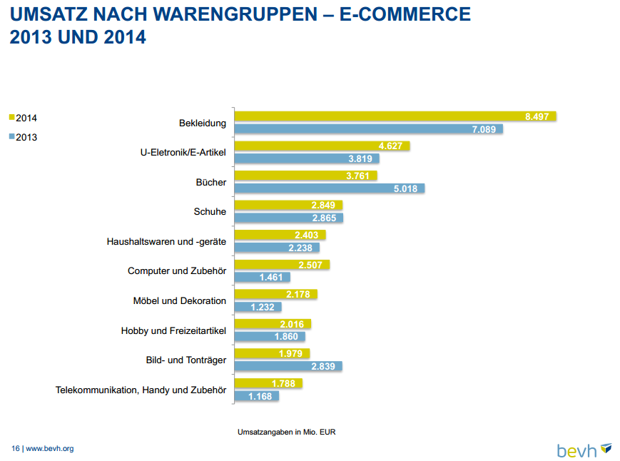 E-Commerce Umsatz nach Warengruppen - Quelle. BeVH