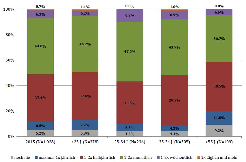 Einkaufshäufigkeit im Internet nach Alter - Quelle: HSGS 2015