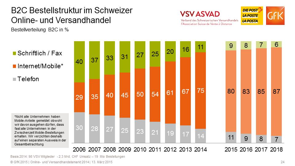 Entwicklung der Bestellkanäle (B2C) - Quelle: VSV/GfK