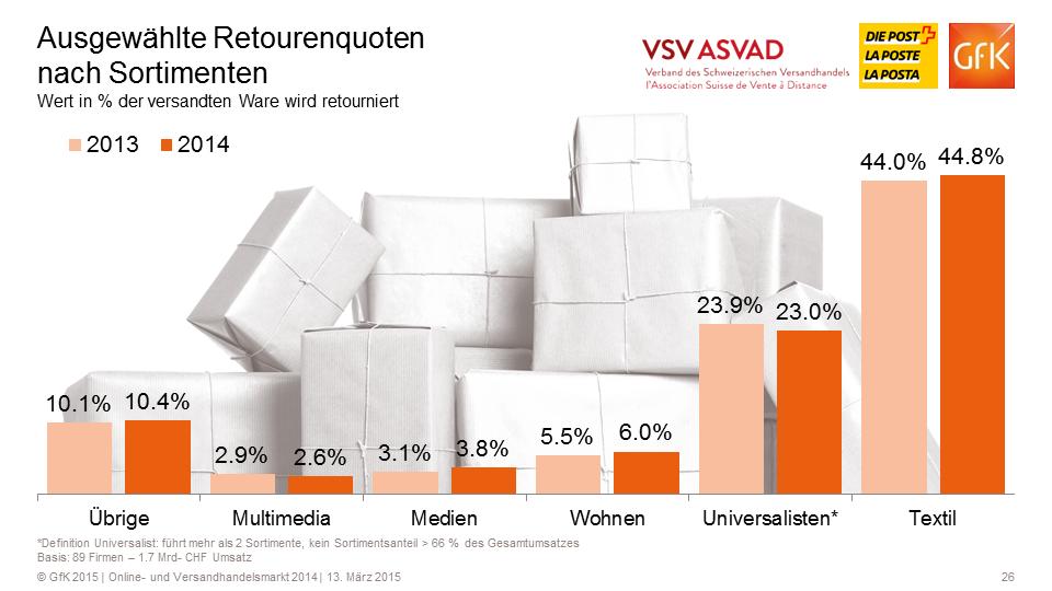 Ausgewählte Retourenquoten (B2C) - Quelle: VSV/GfK