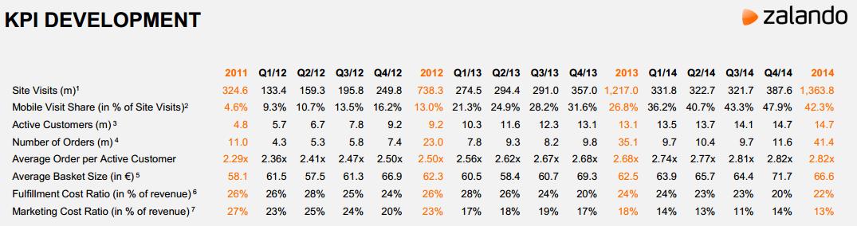 Zalando 2014: Entwicklung der wichtigsten KPIs