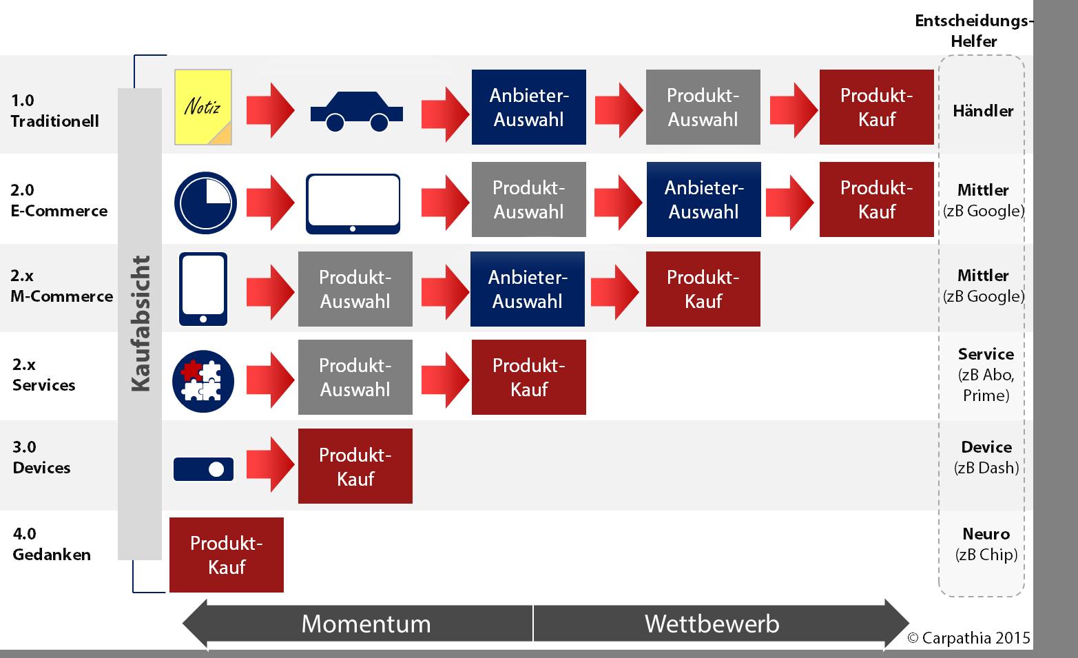 Der (digitale) Einkaufsprozess (basierend auf dem ursprünglichen 1.0/2.0 Modell von Shopping 24 Chef Björn Schäfers)