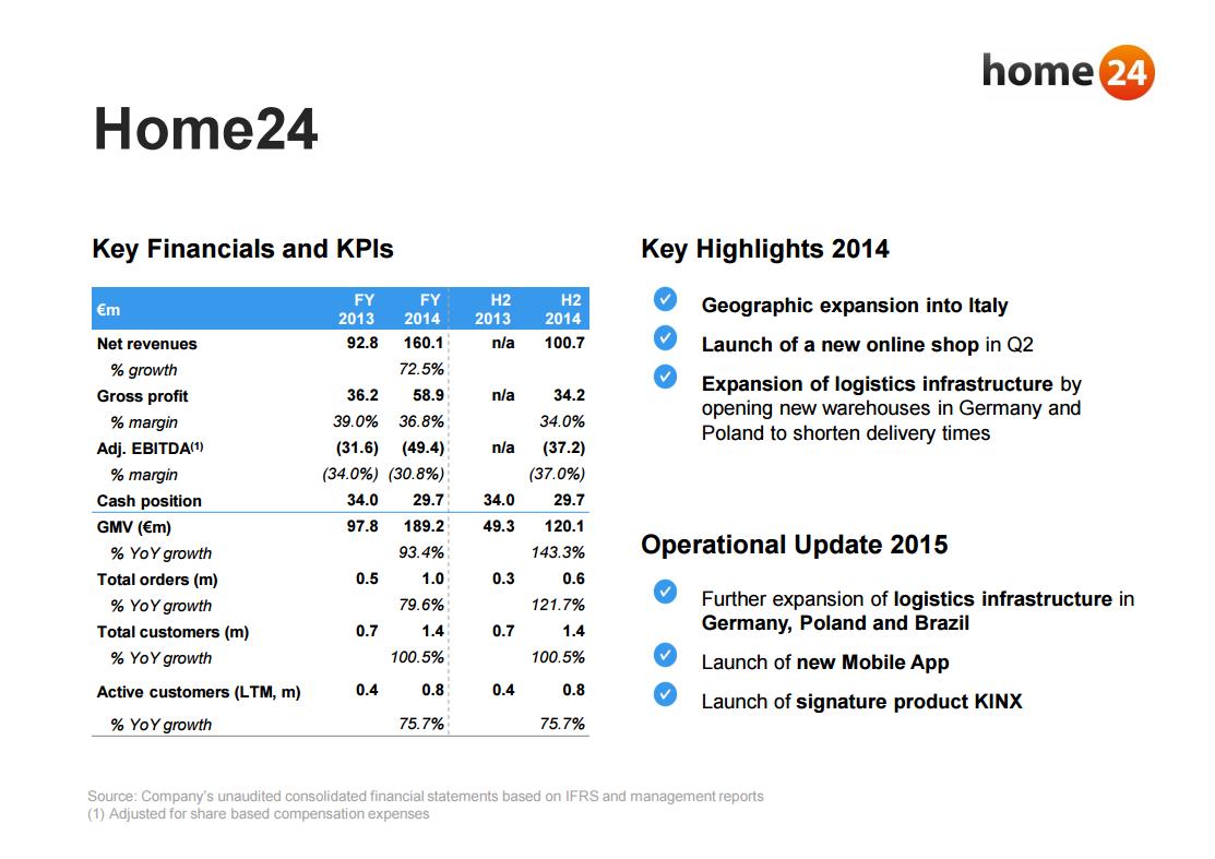 Umsatzzahlen 2014 - Home24 - Quelle: Rocket Internet