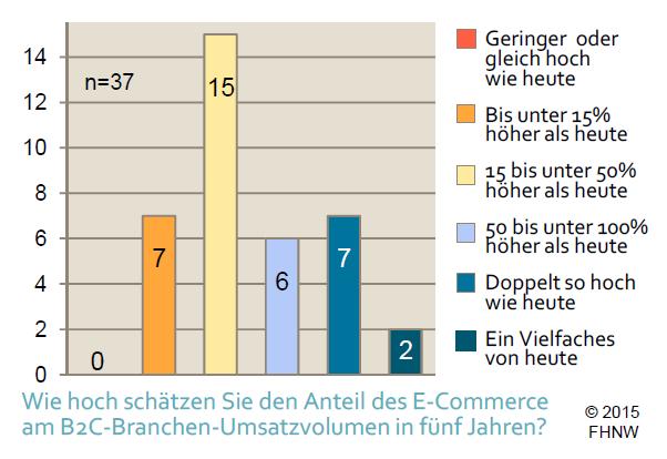 Erwarteter Marktanteilsgewinn des E‐Commerce - Grafik: E-Commerce Report 2015 der FHNW