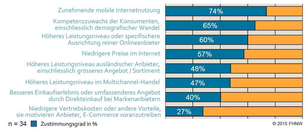 Ranking der Faktoren, auf denen das Wachstum des E‐Commerce basiert - Grafik: E-Commerce Report 2015 der FHNW