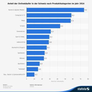 Anteil der Onlinekäufer in der Schweiz nach Produktkategorien im Jahr 2014 - Quelle: Statista / ECC Köln