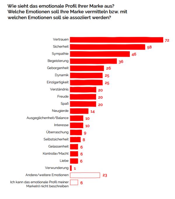 Wie_sieht_das_emotionale_Profil_Ihrer_Marke_aus