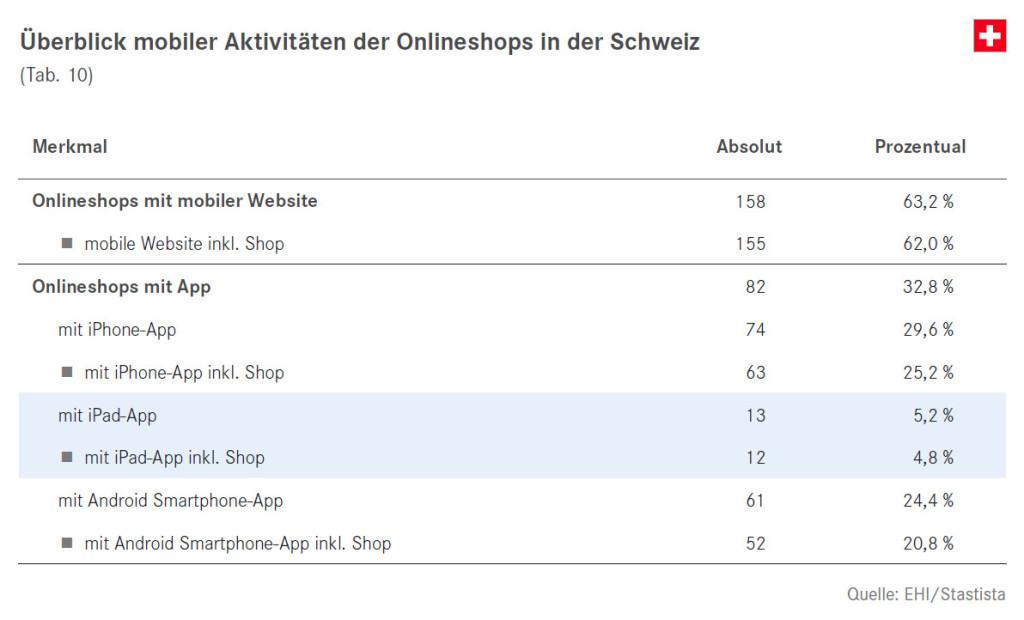 Überblick mobiler Aktivitäten der Onlineshops in der Schweiz - Quelle: EHI/Statista