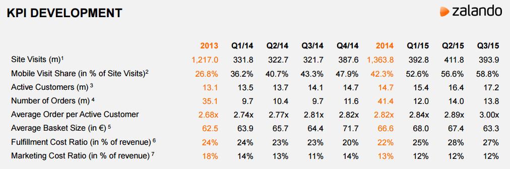 Wichtigste E-Commerce Kenngrössen - Quelle: Zalando