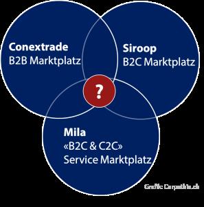 Die Swisscom und ihre neuen Plattform-Potentiale