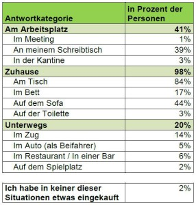 Verhalten beim Online-Shopping in der Schweiz - Quelle: Comparis 2015