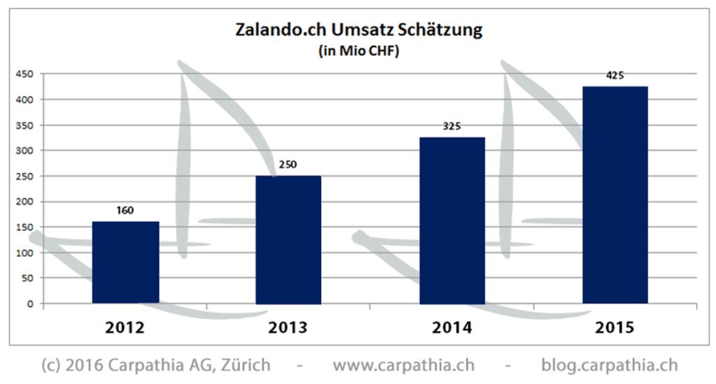 Zalando Schweiz Umsatzzahlen 2012 - 2015 (Schätzungen) - Quelle: Carpathia AG