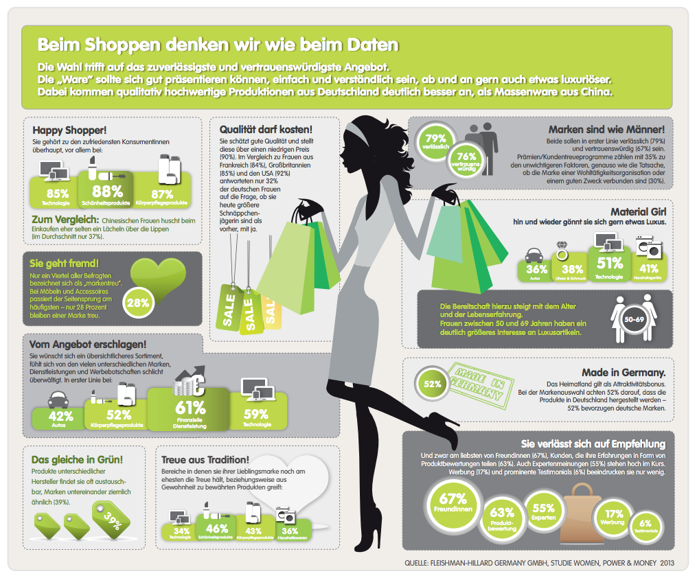 shopping-dating-shecommerce