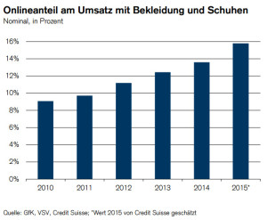 Onlineanteil am Umsatz mit Bekleidung und Schuhen - Quelle: GfK, VSV, Credit-Suisse