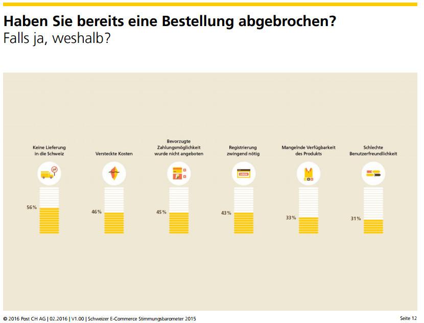 Gründe für Bestellabbruch - Quelle: Stimmungsbarometer 2015 von HWZ/Post