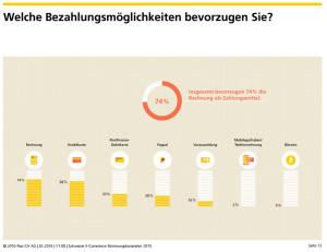 Bevorzugte Zahlungsmittel - Quelle: Stimmungsbarometer 2015 von HWZ/Post