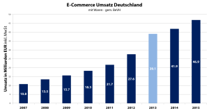 E-Commerce Umsätze mit Waren in Deutschland - Quelle BeVH - Grafik: Carpathia