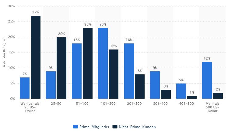 Durchschnittliche Ausgaben bei Amazon von Amazon Prime- und Nicht-Prime-Kunden in den USA im September 2014 - Quelle. Statista 2016