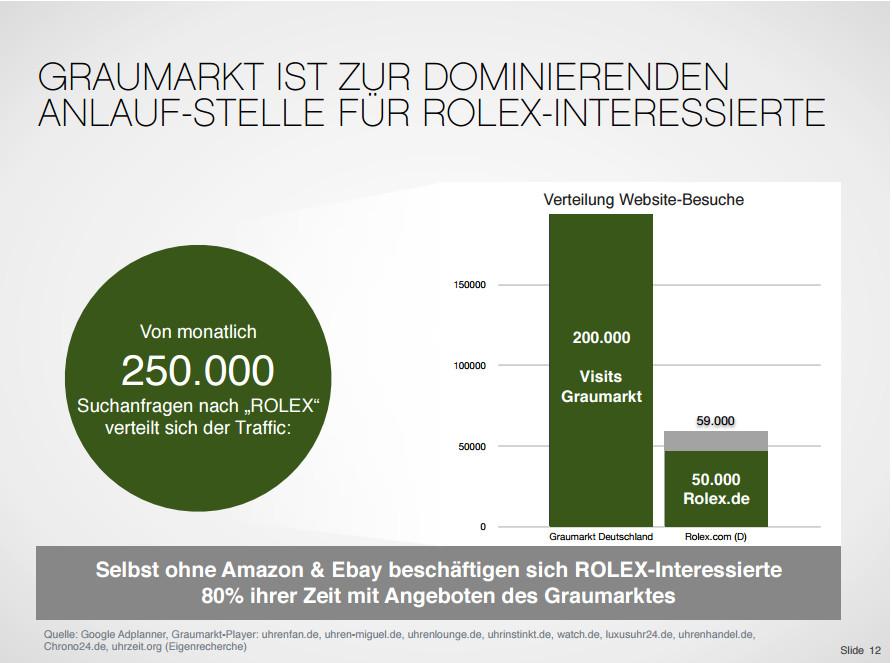 Traffic-Verteilung von Rolex-Interessierten - Quelle SinnerSchrader 2011