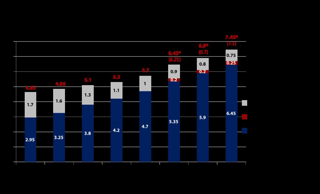 Entwicklung Marktvolumen klassische Bestellwege und Onlinehandel im Versandhandel 2008-2015 (in Mrd. CHF) - Quelle: VSV/GfK - Grafik: Carpathia AG