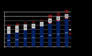 Entwicklung Marktvolumen klassische Bestellwege und Online im Versandhandel 2008-2015 (in Mrd. CHF) - Quelle: VSV/GfK - Grafik: Carpathia AG