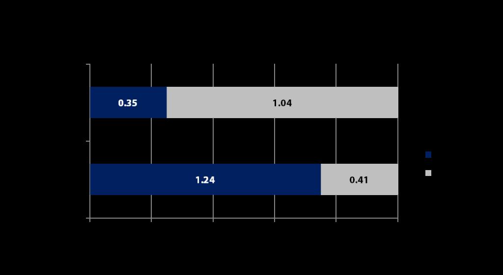 Onlineanteile in- und ausländischer Händler 2015 - Quelle: Experten Schätzung - Grafik: Carpathia