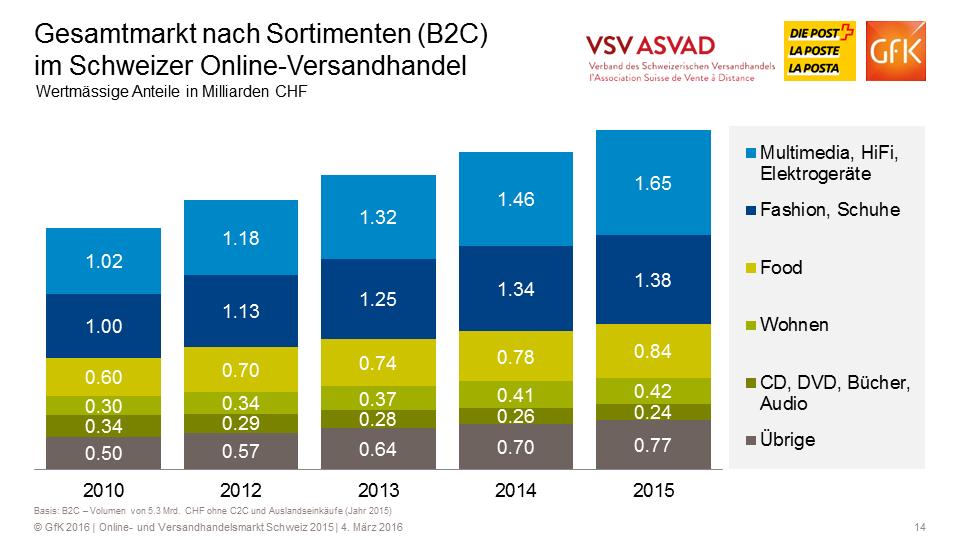 Gesamtmarkt nach Sortimenten (B2C) im Schweizer Online-Versandhandel - wertmässige Anteile in Milliarden CHF - Quelle: VSV/GfK