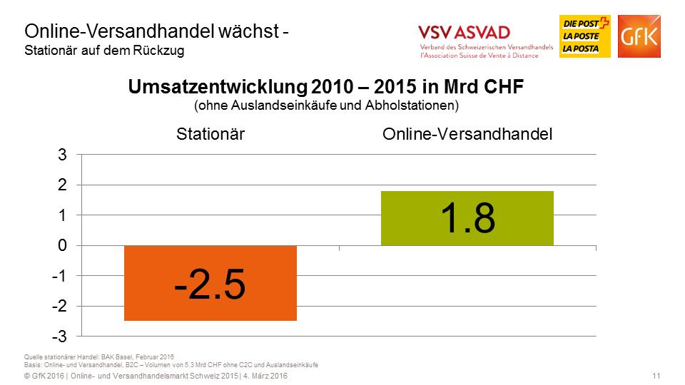 Online- und Versandhandel wachsen schneller als der übrige Detailhandel Schweiz - Quelle: BAK Basel - Grafik: VSV/GfK
