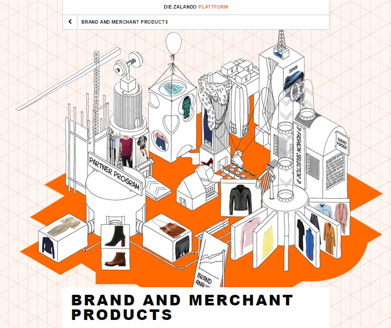 zalando-plattform-strategie