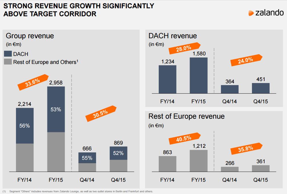 Zalando in Zahlen: Erneut starkes Wachstum 2015 ...