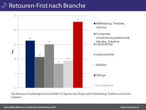 Retouren-Frist_nach_Branche