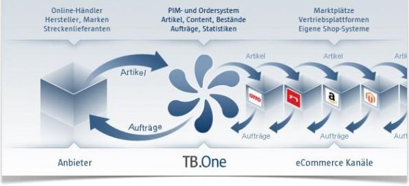 Tradebyte: Dreh und Angelpunkt vielfältiger (Marktplatz)Integrationen - Bildquelle: Tradebyte