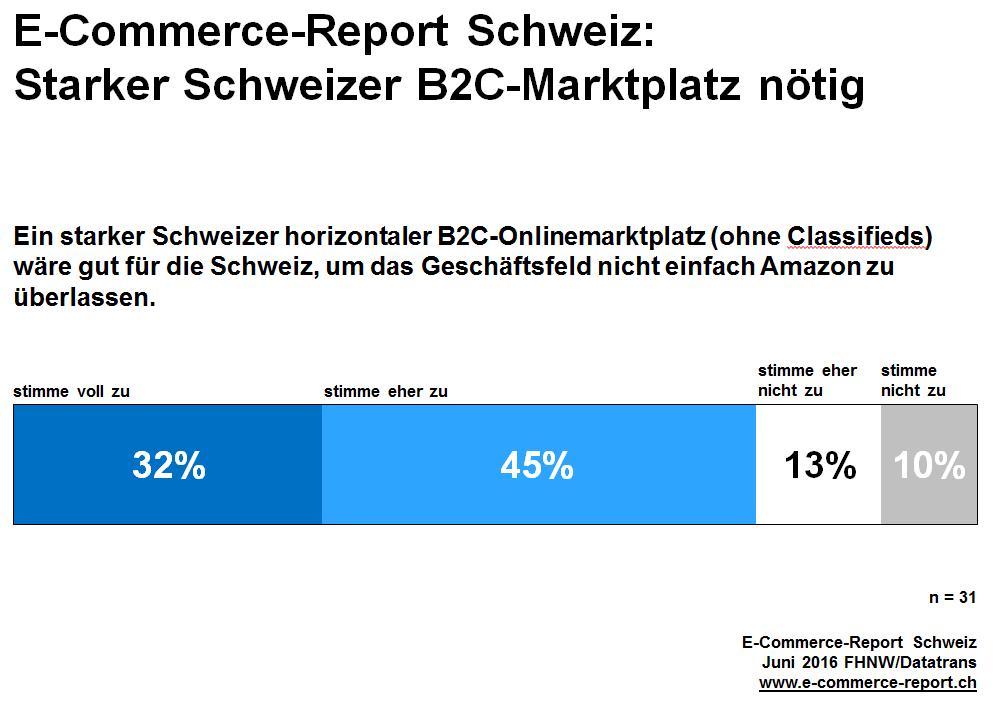 Ein_starker_Schweizer_horizontalerB2C‐Onlinemarktplatz_wäre_gut_für_die_Schweiz