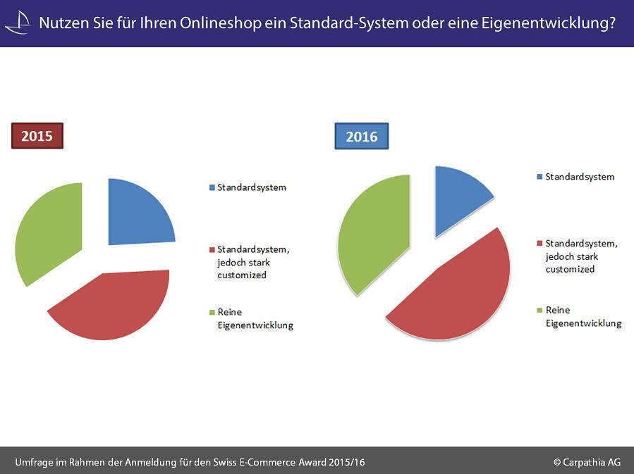 Nutzen_Sie_für_Ihren_Onlineshop_ein_Standard-System_oder_eine_Eigenentwicklung