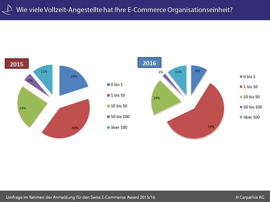 Wie_viele_Vollzeit-Angestellte_hat_Ihre_E-Commerce_Organisationseinheit