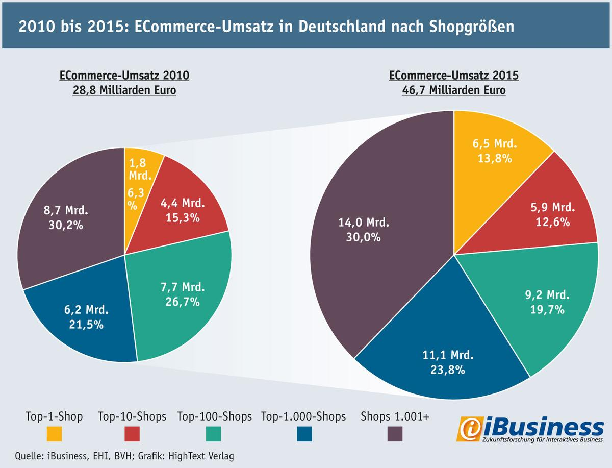 Zahlen der aktuellen iBusiness-Analyse (Grafik: iBusiness; zum Vergrößern klicken)